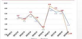 गत वर्षको आर्थिक वृद्धिदर ऋणात्मक
