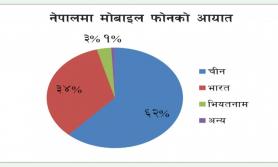 ३७ अर्बको मोबाइल फोन नेपाल भित्रियो