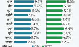 आइएमएफले सार्वजनिक गर्यो विश्वका ठुला अर्थतन्त्रको प्रक्षेपित वृद्धि दर, भारत सबैभन्दा अगाडी