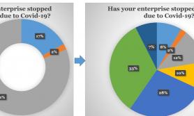 कोभिडका कारण ८१ प्रतिशत व्यवसाय बन्दः सीएनआई प्रतिवेदन
