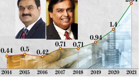 भारतका दुई उद्योगीलाई मोदी सरकार बरदान, सम्पत्तिको वृद्धि सय प्रतिशतभन्दा बढी