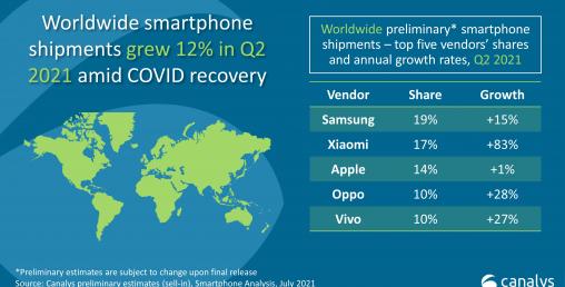 स्मार्टफोन मार्केटः कुन स्मार्टफोनको स्थान कति ?