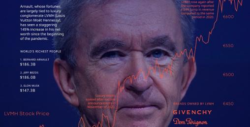 बर्नार्ड अर्नाल्ट बने विश्वका सर्वाधिक धनी, अमेरिकीबाट त्यो ताजखोस्ने को हुन् ?